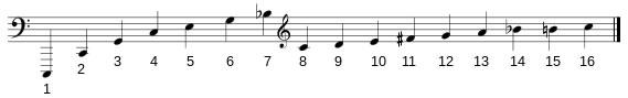 Ilustración 1. Serie armónica
