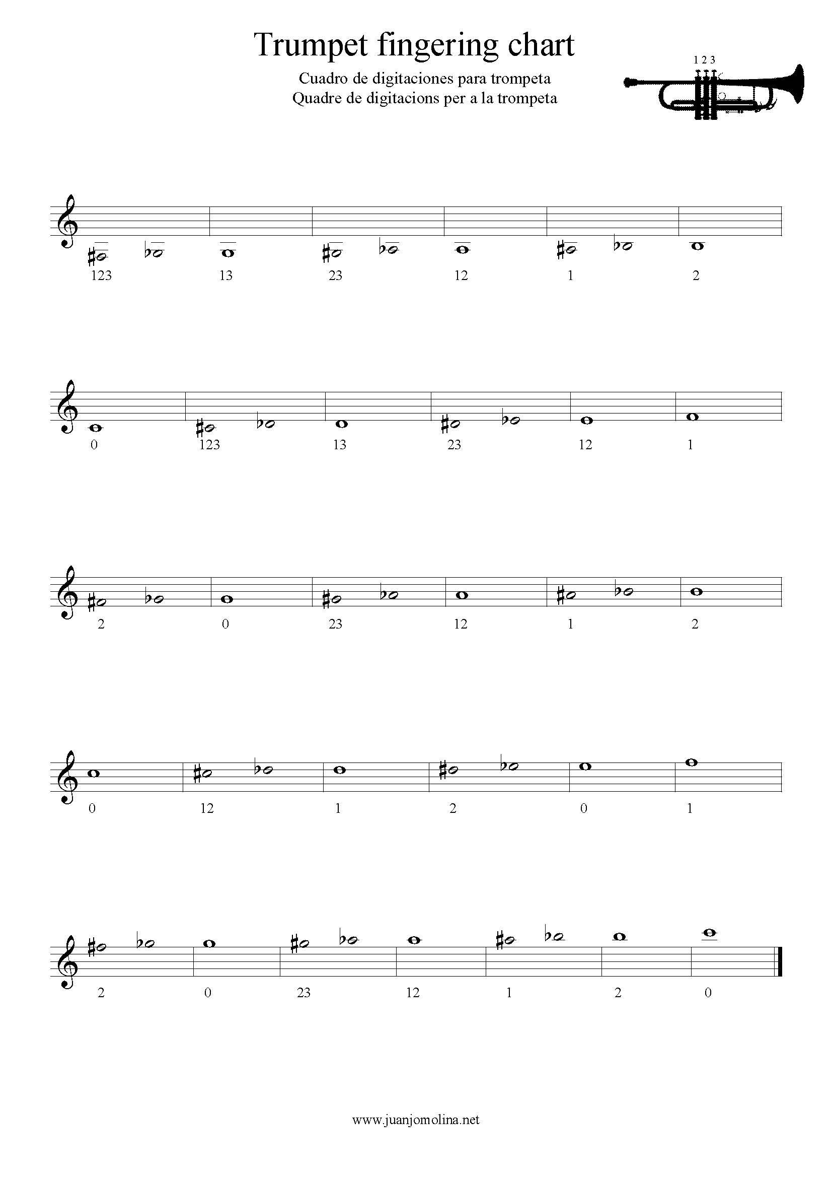 Trumpet fingering chart – Digitaciones para trompeta – Digitacions per a trompeta